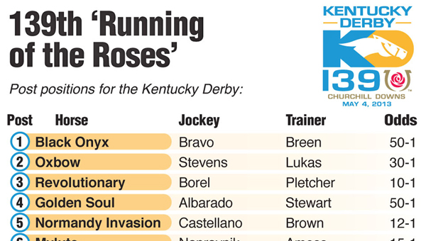 Post positions for the 139th Kentucky Derby